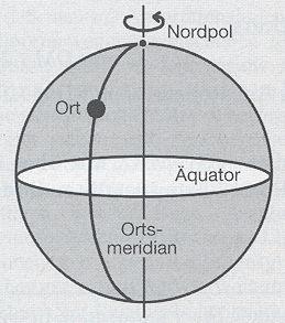 Astronomiede Standortbestimmung