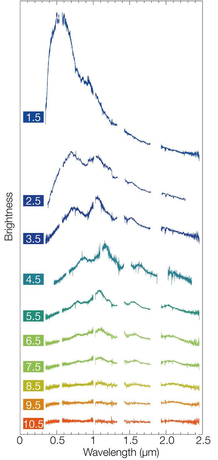 Spektrenmontage des sich ändernden Verhaltens der Kilonova